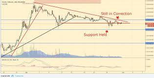 Price Analysis Of Stratis Zcash Bitshares Steem