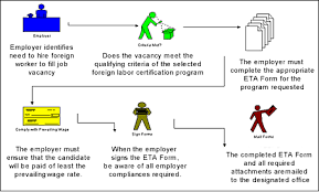 dol 4 form about foreign labor certification