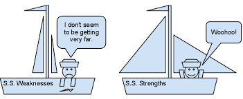 sailboat metaphor for strengths and weaknesses  the un self help blog sailboatmetaphorforstrengthsandweaknesses