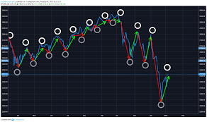 Mdm Stock Chart S P Index Lunar Cycles Educational Graph For Sp Spx By