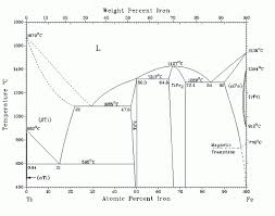 Competent Mechanical Engineering Charts Mechanical