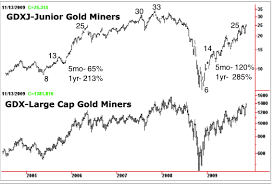 Gdxj Chart How Much Can Gdx Gdxj Gain In 2014 Kitco Commentary