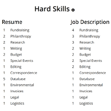 ... scientist to write an effective job description but ironically, the  only position I achieved a scanned result of 91 percent without updating my  resume ...