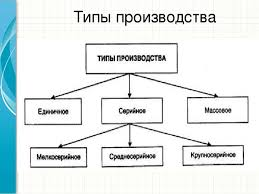 """Презентация на курсовую работу по дисциплине """"Экономика  Типы производства Это другой параметр для обзорного слайда Формы организации производства Образец заголовка"""