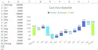 excel flow chart cash flow diagram excel how to create flow charts in excel create