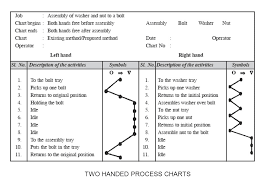 Simo Chart In Industrial Engineering Ppt Unit 2 Work Study Ppt Download