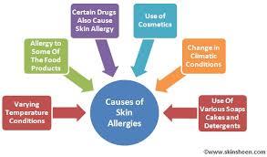 Skin Allergy Remedies ~ Causes of Skin Allergies | Skin Allergy ...