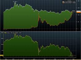 Bitcoin Trades Near Parity With Gold Chart Spotlight See