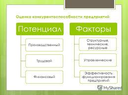 Презентация на тему Дипломная работа на тему Повышение  4 Оценка конкурентоспособности предприятий Потенциал ПроизводственныйТрудовойФинансовый