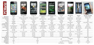 Iphone Chart Apple Iphone 4 Vs The Rest Of The Smartphone Pack Pcworld