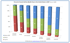 Wealth Inequality In The Us 2 2