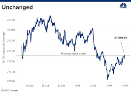 The Dow Was Perfectly Unchanged On Tuesday A Rare Occasion