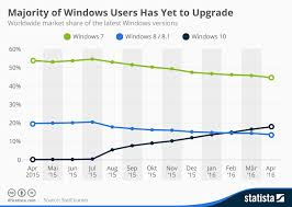 Windows Upgrade Chart Chart Majority Of Windows Users Has Yet To Upgrade Statista