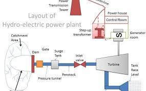 Hydroelectric Power Plant Diagram Hydropower