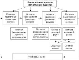 Финансы и финансовый механизм в современной России Курсовая  Финансы и финансовый механизм в современной России 1 Курсовая работа