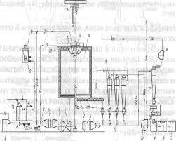 Реферат Характеристика технологического оборудования поточной  Характеристика технологического оборудования поточной линии производства сухого обезжиренного молока