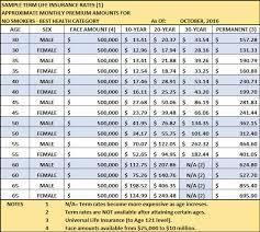 term life insurance rates