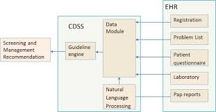 Architecture Of The System Cdss Clinical Decision Support