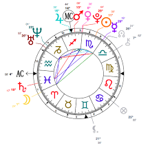 Celebrity Astrology Scorpio Kendall Jenner Star Sign Style