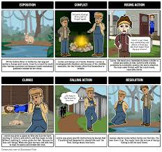 of mice and men summary characters of mice and men book of mice and men plot diagram