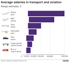 Female Pilots Which Airline Has The Highest Number Bbc News