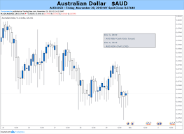 Australian Dollar Could Struggle With Rba Rate Call Gdp Figures