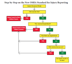 Flowchart Simplifies Oshas New Reporting Changes