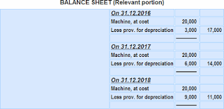 Provision For Depreciation Account Exaplanation And Examples