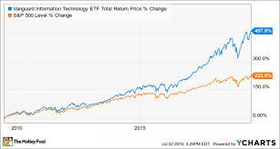 Is Vanguard Information Technology Etf A Buy Nasdaq