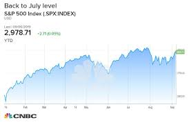 Stocks Poised For Another Record High Yet Investor Mood Has