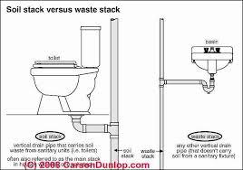 Loose Toilet Repair Procedure Mesmerizing Bathroom Toilet Repair Plans