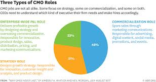 The Trouble with CMOs