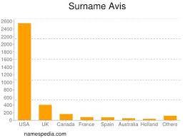 Avis - Names Encyclopedia