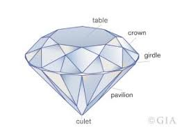 What Is The Best Diamond Clarity Selecting A Diamond