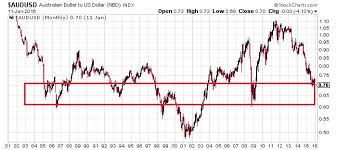 Aud To Usd This Could Send Australian Dollar Soaring In 2016