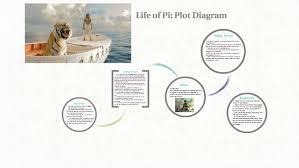 Life Of Pi Plot Diagram By Inaya Lakhani On Prezi