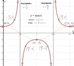 Graphs Of Trig Functions She Loves Math