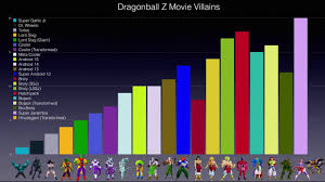 Dragon Ball Super Chart Dragonball Z Movie Villains Power Chart