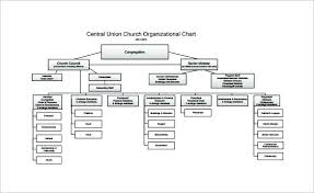 Free Organizational Chart Template 5 Word Documents Download