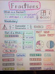 Equivalent Fractions Anchor Chart 4th Grade I Combined 3 Fraction Anchor Charts Together And This Is How