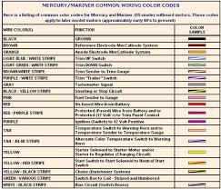 positive wire color facbooik com Wiring Color Coding ground wire colors facbooik wiring color coding 1980 el camino