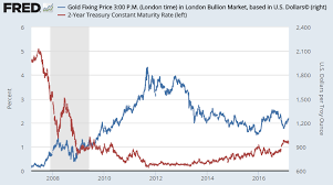 Gold Price Below 1240 As Us Bond Yields Hit Near 8 Year