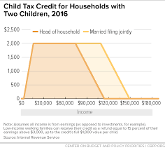 Earned Income Child Tax Credit Chart Child Tax Credit For Households With Two Children 2016
