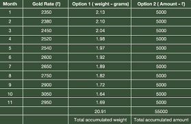 Gold Saving Schemes All You Need To Know About Gold Savings