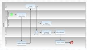 cross function flow chart how to nest swimlanes in a cross functional flowchart visio 2013
