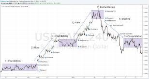 Forex Trading Charts Analysis | Forex Master Method Evolution Free Download