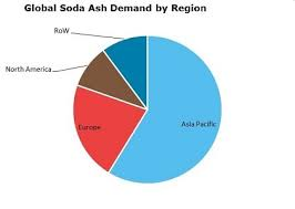 Soda Ash 2019 World Market Outlook And Forecast Up To 2028