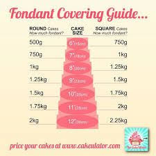 Image Result For Fondant Coverage Chart Cake Decorating