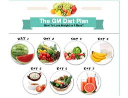 Diet Chart For Constipation Problem The General Motors Gm Diet Losing Weight And Health In 7