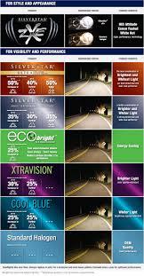 Sylvania Automotive Light Bulb Maintain Your Ride